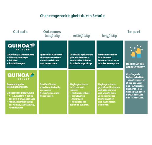 Graph showing Quinoa's educational concept